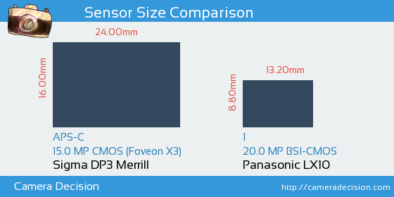 Sigma DP3 Merrill vs Panasonic LX10 Sensor Size Comparison