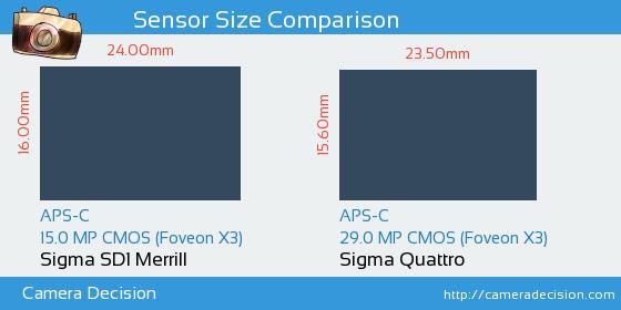 Sigma SD1 Merrill vs Sigma Quattro Sensor Size Comparison