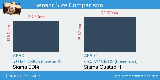 Sigma SD14 vs Sigma Quattro H Sensor Size Comparison