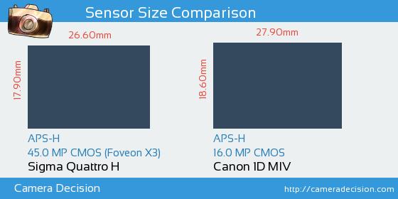 Sigma Quattro H vs Canon 1D MIV Sensor Size Comparison