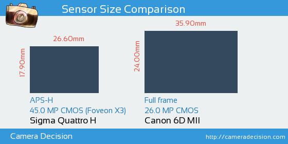 Sigma Quattro H vs Canon 6D MII Sensor Size Comparison