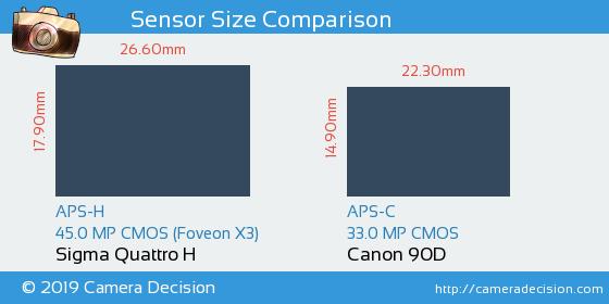 Sigma Quattro H vs Canon 90D Sensor Size Comparison