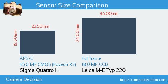 Sigma Quattro H vs Leica M-E Typ 220 Sensor Size Comparison
