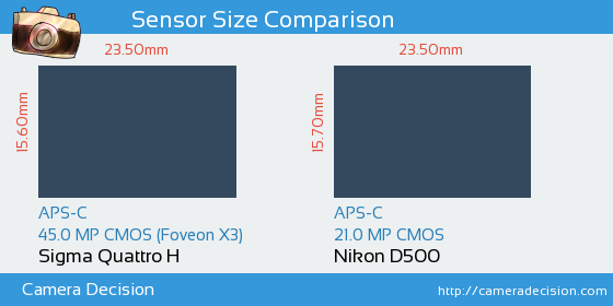 Sigma Quattro H vs Nikon D500 Sensor Size Comparison