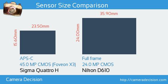 Sigma Quattro H vs Nikon D610 Sensor Size Comparison