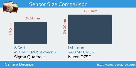 Sigma Quattro H vs Nikon D750 Sensor Size Comparison
