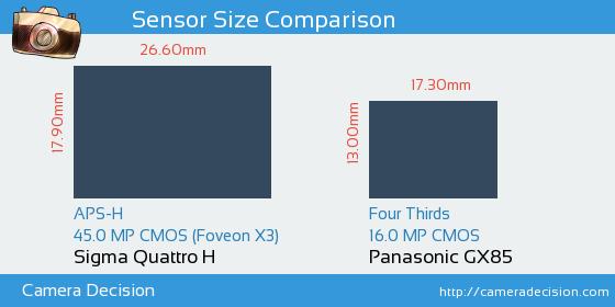 Sigma Quattro H vs Panasonic GX85 Sensor Size Comparison