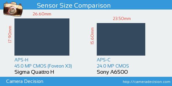Sigma Quattro H vs Sony A6500 Sensor Size Comparison