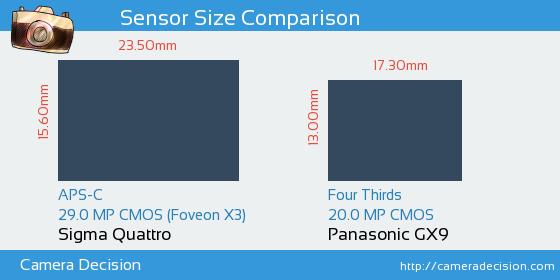 Sigma Quattro vs Panasonic GX9 Sensor Size Comparison