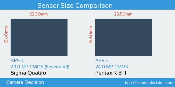 Sigma Quattro vs Pentax K-3 II Sensor Size Comparison