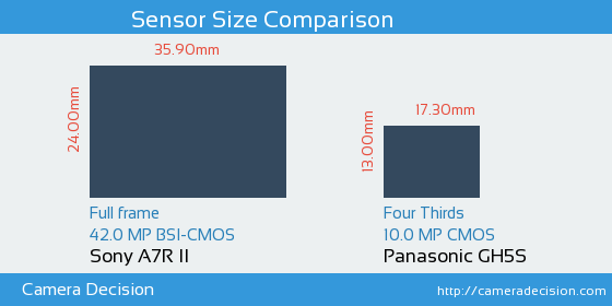 Sony A7R II vs Panasonic GH5S Sensor Size Comparison