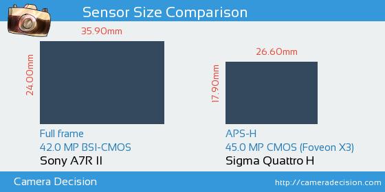 Sony A7R II vs Sigma Quattro H Sensor Size Comparison