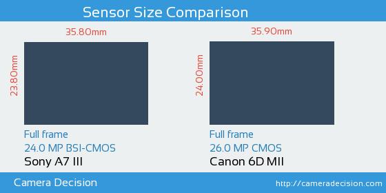 Sony A7 III vs Canon 6D MII Sensor Size Comparison