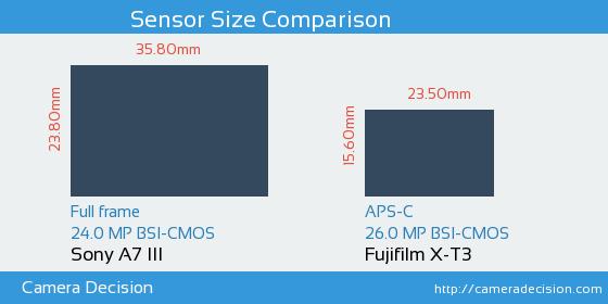 Sony A7 III vs Fujifilm X-T3 Sensor Size Comparison