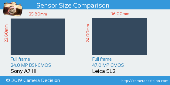 Sony A7 III vs Leica SL2 Sensor Size Comparison