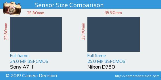 Sony A7 III vs Nikon D780 Sensor Size Comparison