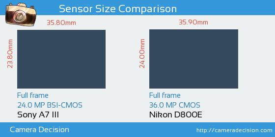 Sony A7 III vs Nikon D800E Sensor Size Comparison