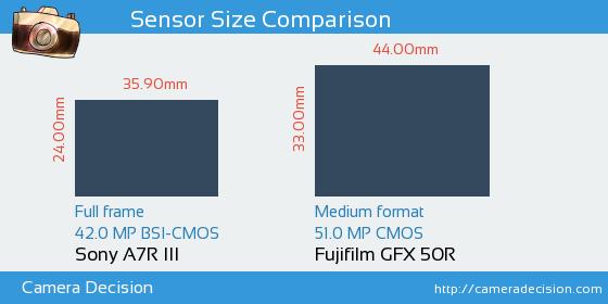 Sony A7R III vs Fujifilm GFX 50R Sensor Size Comparison
