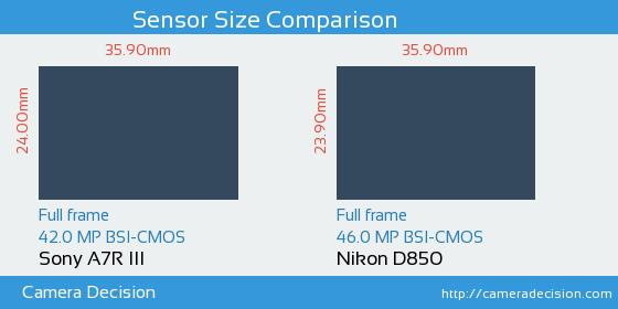 Sony A7R III vs Nikon D850 Sensor Size Comparison