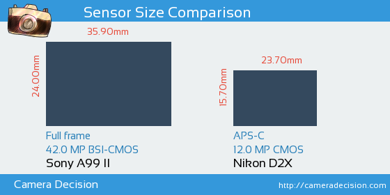 Sony A99 II vs Nikon D2X Sensor Size Comparison