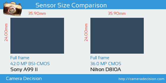 Sony A99 II vs Nikon D810A Sensor Size Comparison