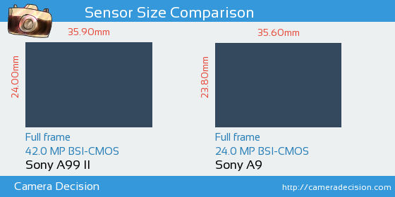 Sony A99 II vs Sony A9 Sensor Size Comparison