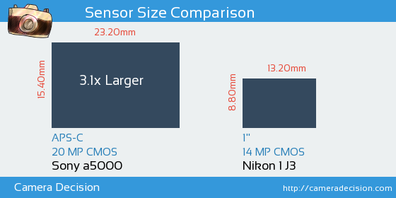 Sony a5000 vs Nikon 1 J3 Sensor Size Comparison
