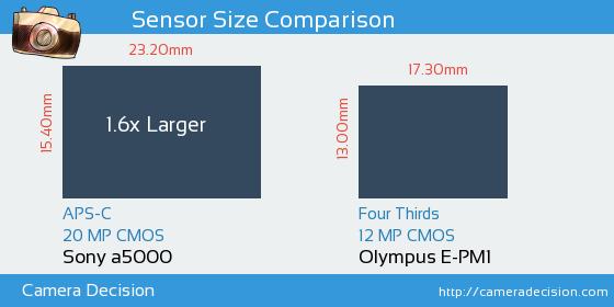 Sony a5000 vs Olympus E-PM1 Sensor Size Comparison
