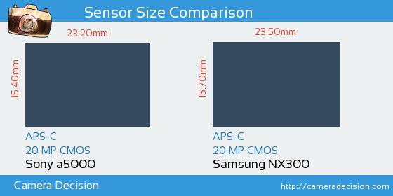 Sony a5000 vs Samsung NX300 Sensor Size Comparison