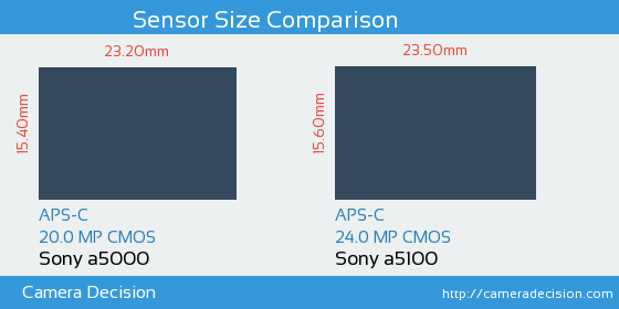 Sony a5000 vs Sony a5100 Sensor Size Comparison