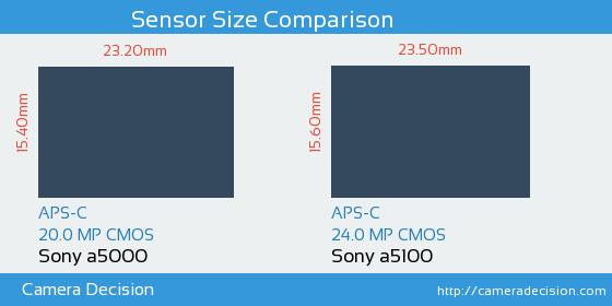 Sony a5000 vs Sony a5100 Sensor Size Comparison
