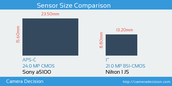 Sony a5100 vs Nikon 1 J5 Sensor Size Comparison