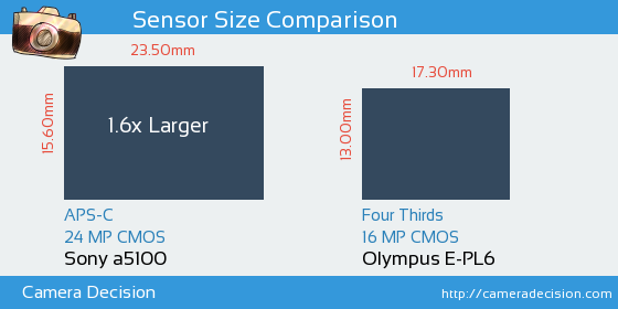 Sony a5100 vs Olympus E-PL6 Sensor Size Comparison