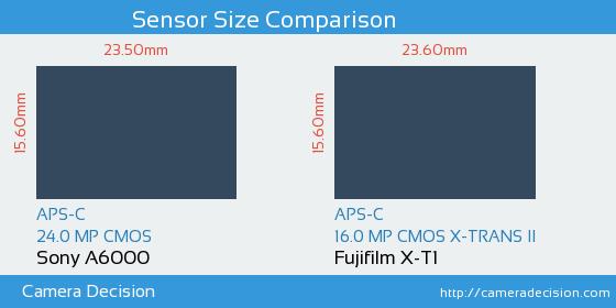 Sony A6000 vs Fujifilm X-T1 Sensor Size Comparison