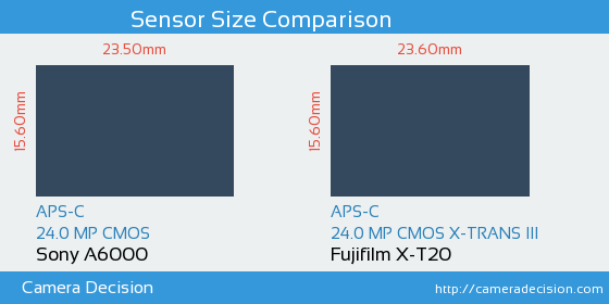 Sony A6000 vs Fujifilm X-T20 Sensor Size Comparison