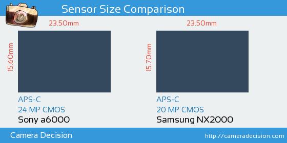 Sony A6000 vs Samsung NX2000 Sensor Size Comparison