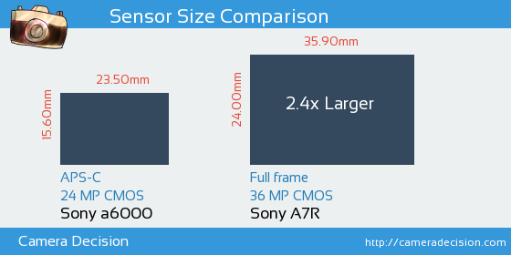Sony A6000 vs Sony A7R Sensor Size Comparison