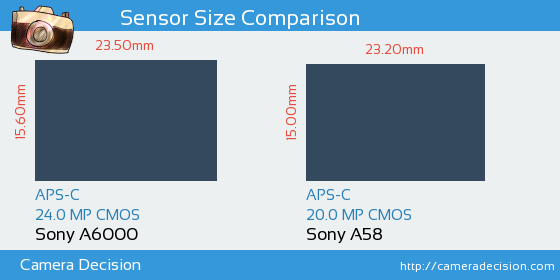 Sony a6000 vs Sony A58 Sensor Size Comparison