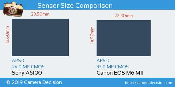 Sony A6100 vs Canon M6 MII Sensor Size Comparison