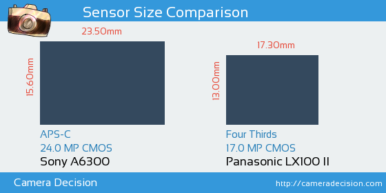 Sony A6300 vs Panasonic LX100 II Sensor Size Comparison