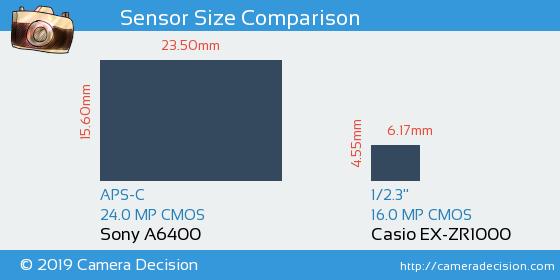 Sony A6400 vs Casio EX-ZR1000 Sensor Size Comparison
