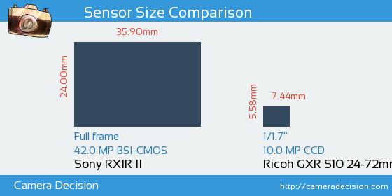 Sony RX1R II vs Ricoh GXR S10 24-72mm F2.5-4.4 VC Sensor Size Comparison