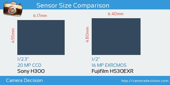 Sony H300 vs Fujifilm HS30EXR Sensor Size Comparison