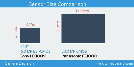 Sony HX100V vs Panasonic FZ1000 Sensor Size Comparison