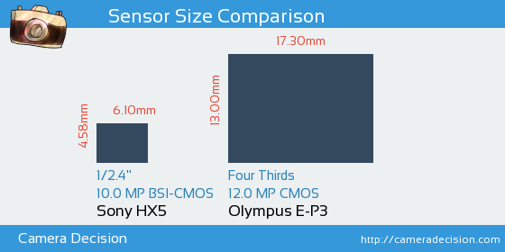 Sony HX5 vs Olympus E-P3 Sensor Size Comparison