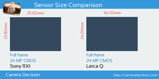 Sony RX1 vs Leica Q Sensor Size Comparison