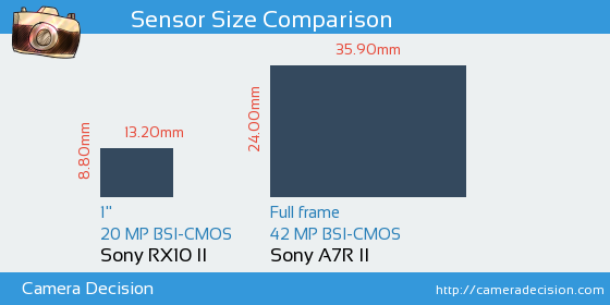 Sony RX10 II vs Sony A7R II Sensor Size Comparison