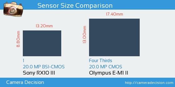 Sony RX10 III vs Olympus E-M1 II Sensor Size Comparison