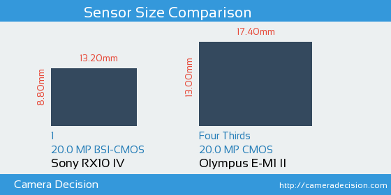 Sony RX10 IV vs Olympus E-M1 II Sensor Size Comparison