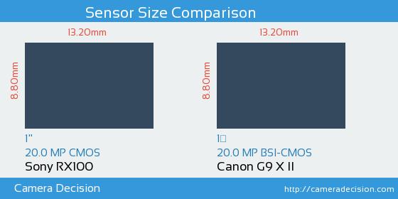 Sony RX100 vs Canon G9 X II Sensor Size Comparison
